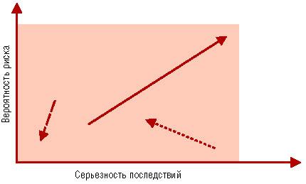 График рисков проекта
