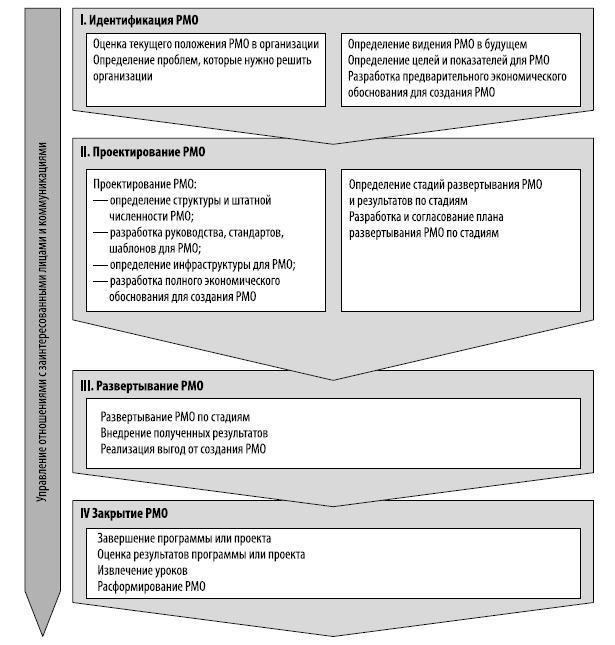 Жизненный цикл офиса управления проектами