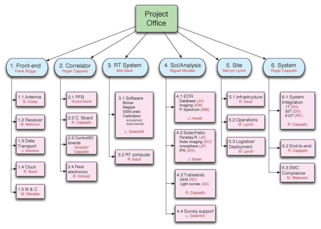Иерархическая структура работ