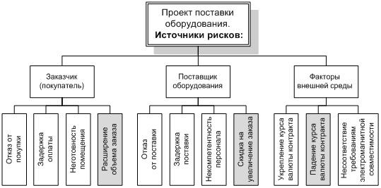 Иерархическая структура рисков
