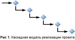 Каскадная модель реализации проекта