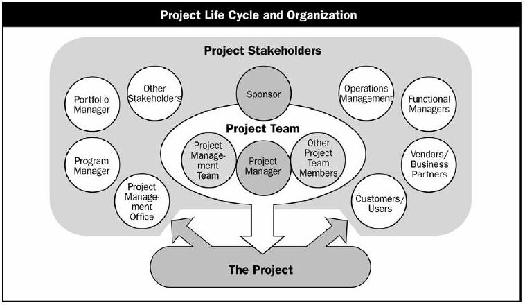 Жизненный цикл проекта и организаии