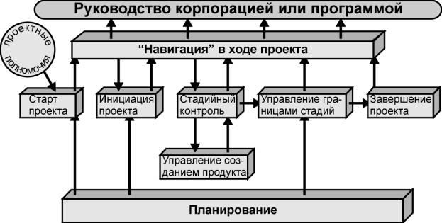 Процессорный подход к управлению проектами