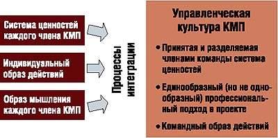 Создание КМП из индивидуумов