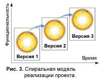 Спиральная модель реализации проекта