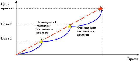 Стратегическая модель проекта
