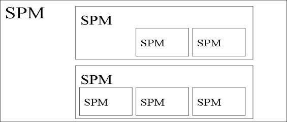 Тактическая модель SPM