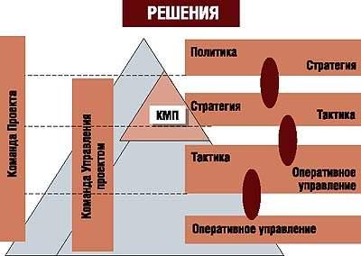 Уровни принятия решений различными командами проекта
