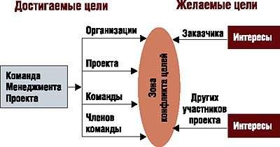 Цели в окружении проекта и в проекте