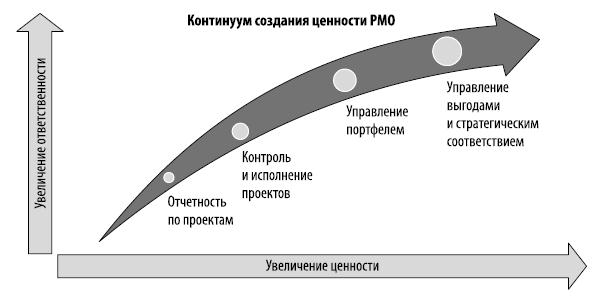 Ценности офиса управления проектами