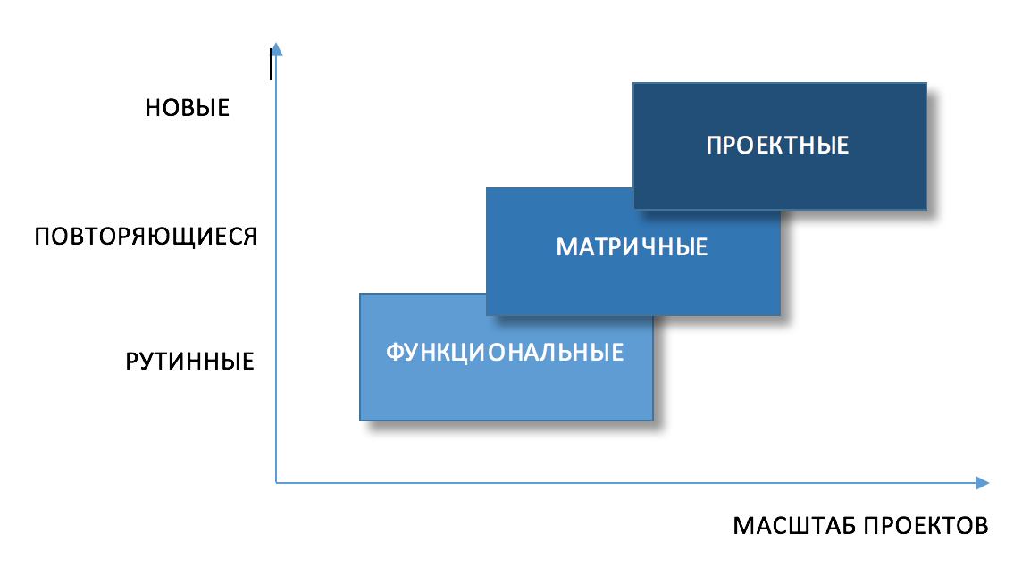Влияние характеристик проектов на выбор оптимальной организационной структуры