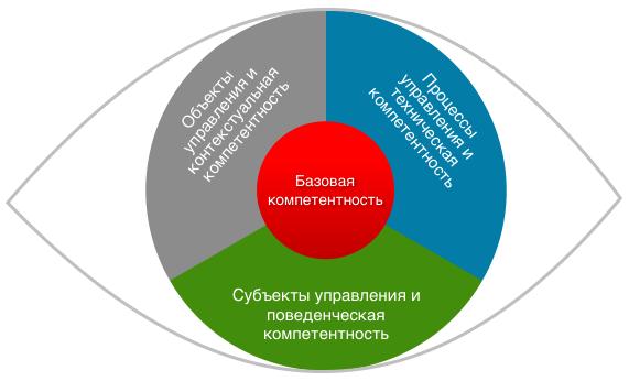 """Глаз компетенций"" НТК 3.0"