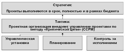 Общая структура решения ТОС для управления проектами