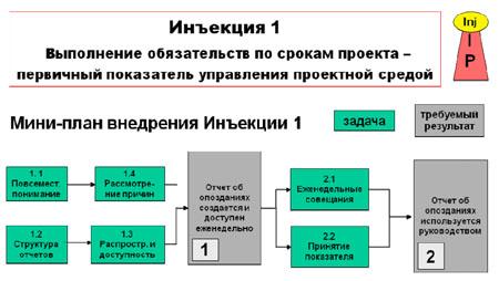 Мини-план внедрения Инъекции 1.