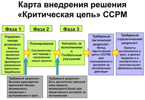 Структура карты внедрения решения «Критическая цепь».