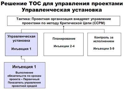 Внедрение инъекций ТОС – механика и процедуры.