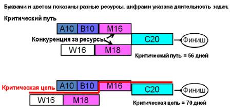 Структура блока управленческой установки.