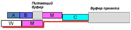 План проекта с Критической цепью после введения буфера проекта и питающего буфера.
