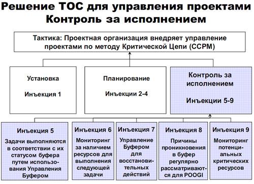 Управление буфером для понимания статуса проекта и необходимости управленческих действий.