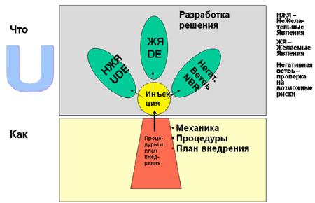Структура инъекции.