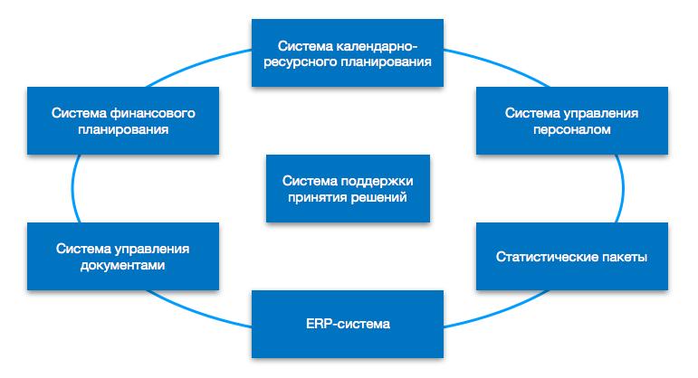Единый контур программных продуктов предприятия