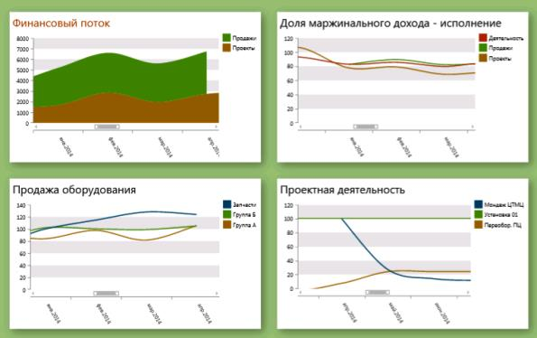 Интеграция СУП в KPI компании