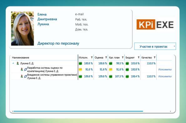 KPI сотрудника
