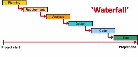 Водопадная модель разработки