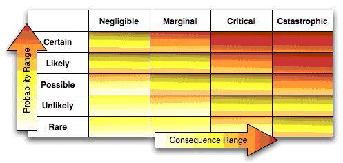 Пример матрицы рисков