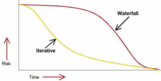 Сравнение профилей рисков