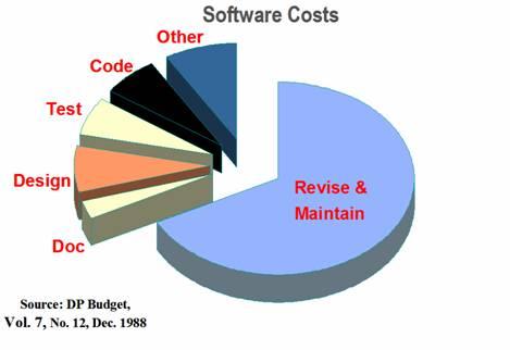 Структура расходов на разработку ПО