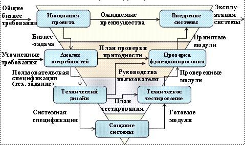 Методология создания систем SDLC