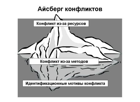 Айсберг конфликтов