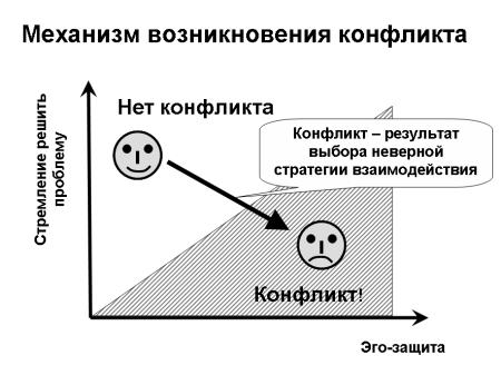 Механизм возникновения конфликта