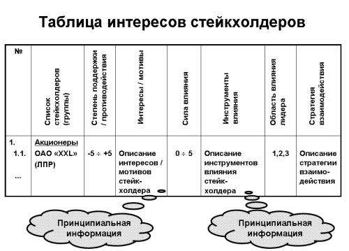 Таблица интресов стейкхолдеров