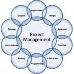 Cистема управления проектами