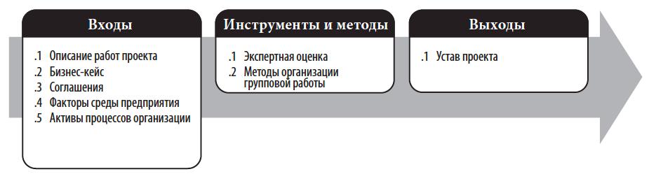 Разработка устава проекта