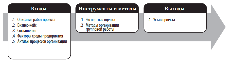 Устав проекта разработка