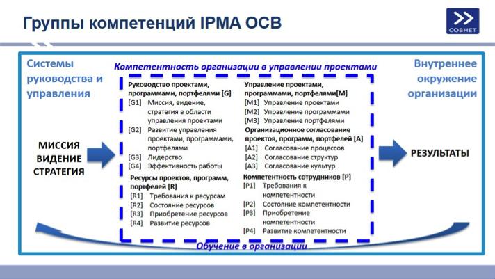 Группы компетенций IPMA OCB