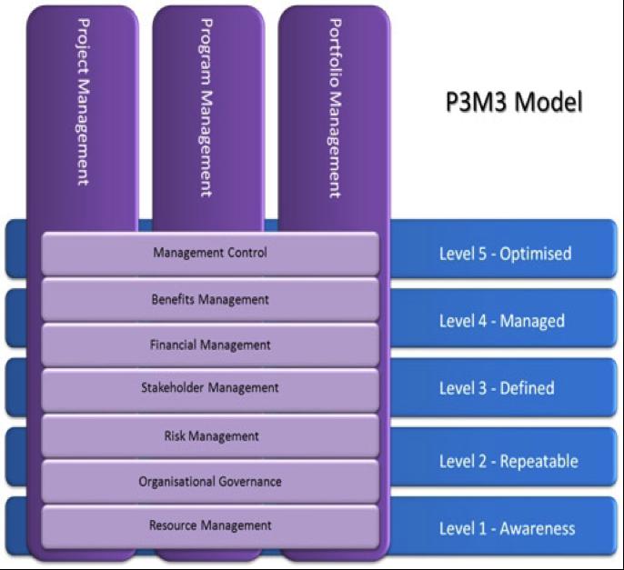 Модель P3M3