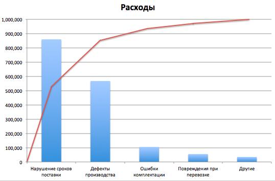 Диаграмма Парето - Пример - Шаг 4-2