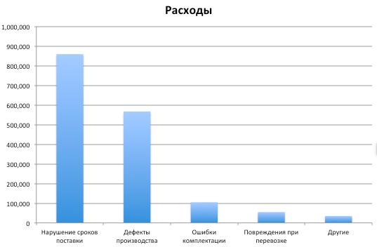 Диаграмма Парето - Пример - Шаг 4