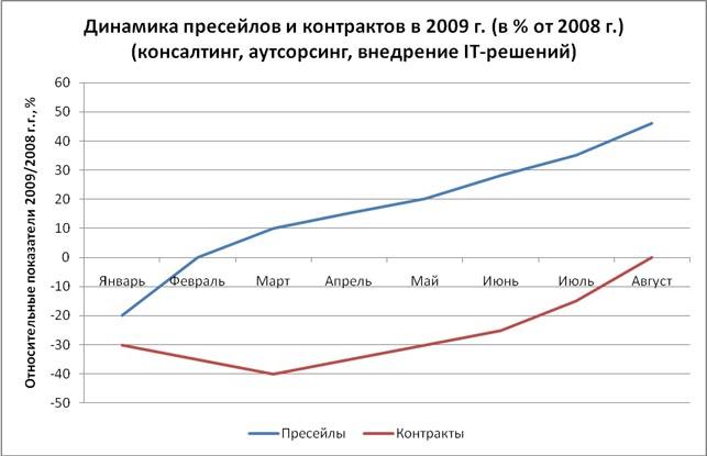 Динамика пресейлов и контрактов в 2009