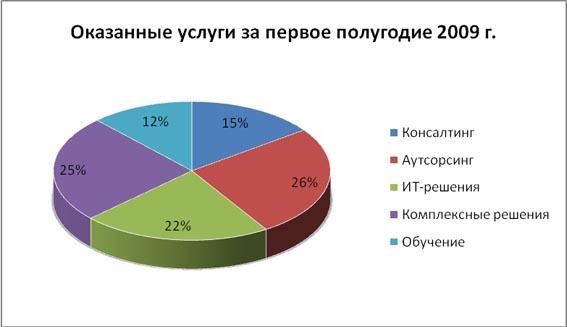 Оказанные услуги за первое полугодие 2009