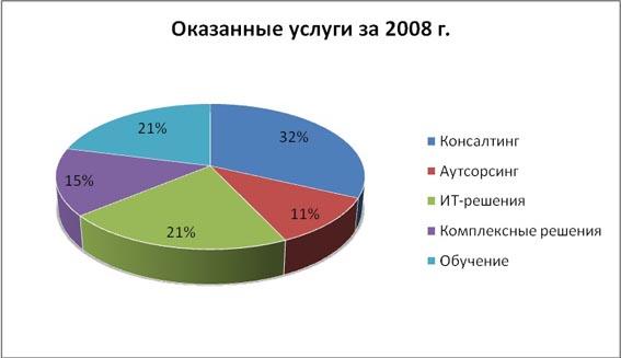 Оказанные услуги за 2008 год