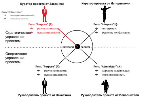 Роль куратора проекта от заказчика - Pu