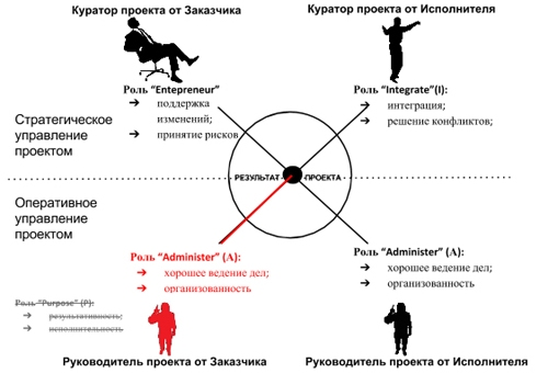Роль менеджера проекта от заказчика - Administer