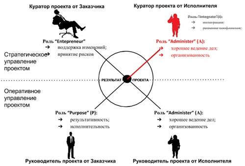 Роль куратора проекта от исполнителя - Administer