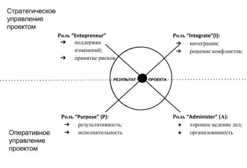 4 роли менеджера