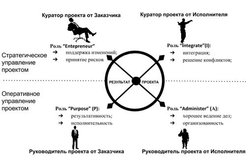 4 роли менеджера в прокте